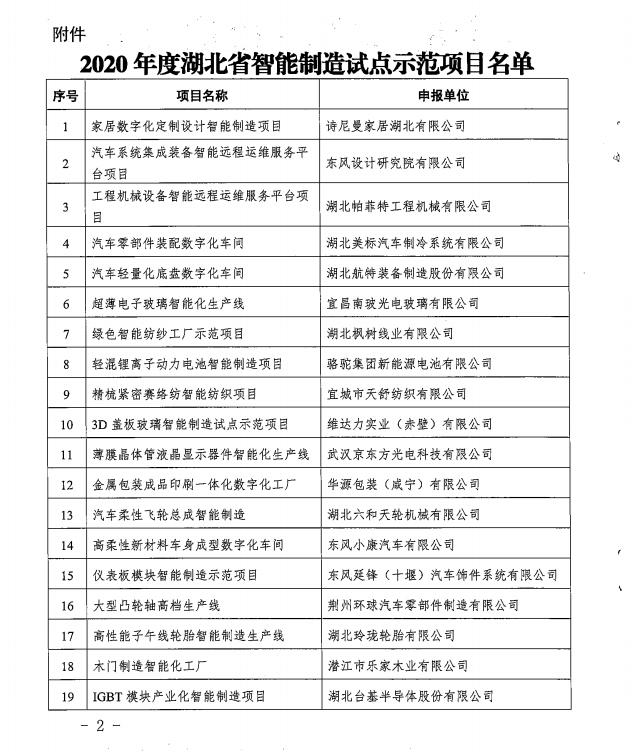 省经信厅关于公布2020年度湖北省智能制造试点示范项目名单的通知